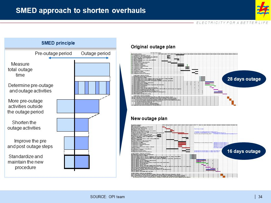 SMED approach for frequent overhauls – mill example