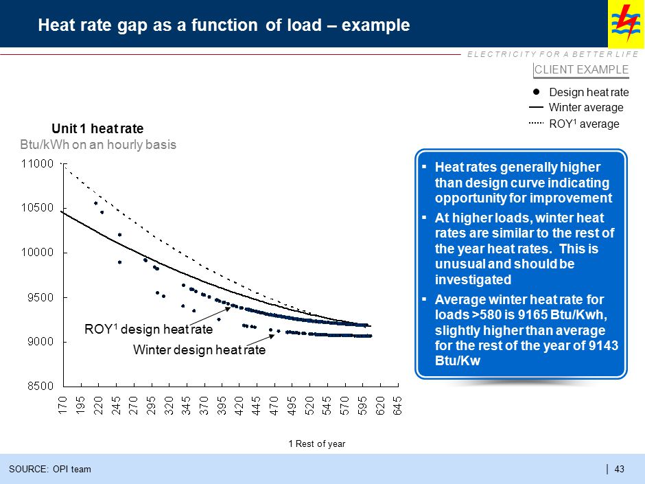 Heat rate gap breakdown to identify improvement potential – example