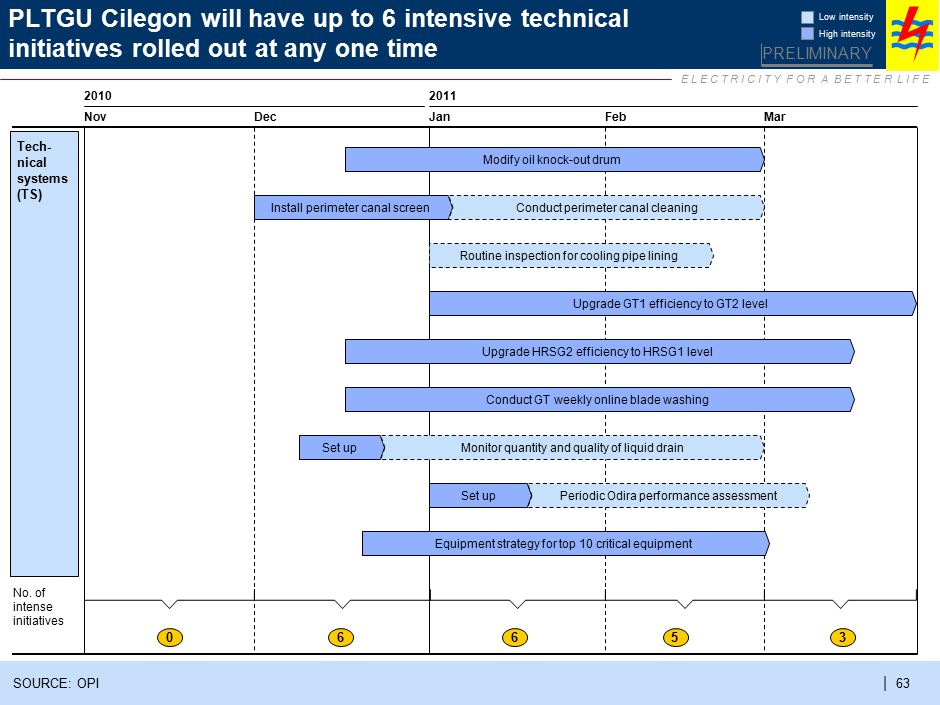 2 PLTGU Cilegon will have up to 6 intensive non-technical initiatives rolled out at any one time. Low intensity.