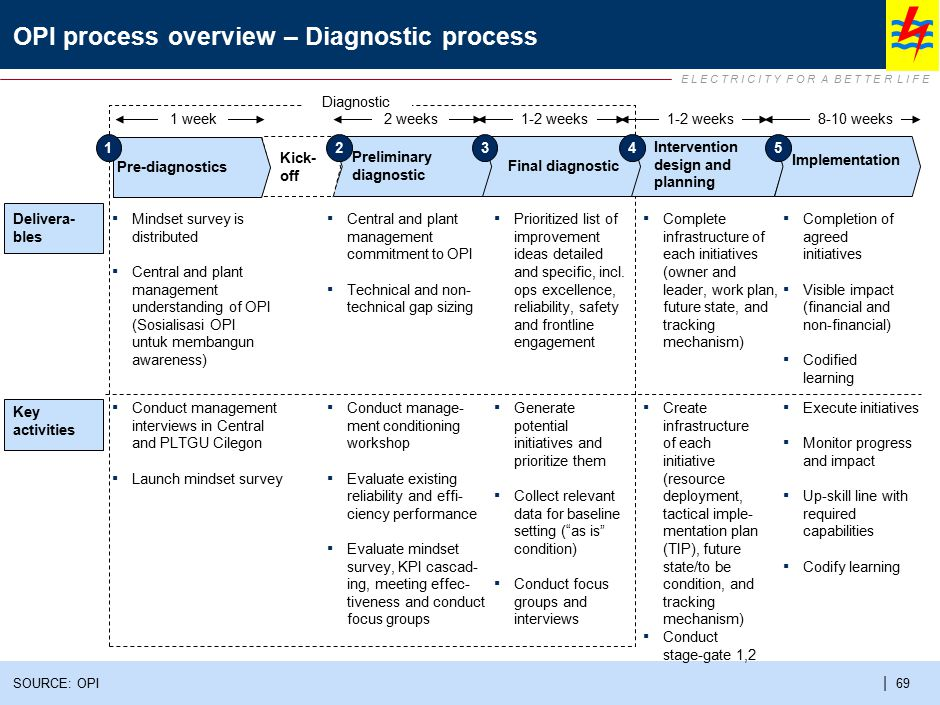 Diagnostic Result : main improvement opportunities