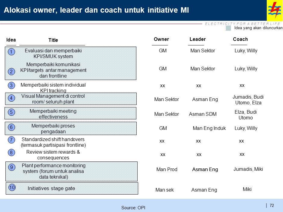 Initiative Charter – KPI Set-up and Cascading