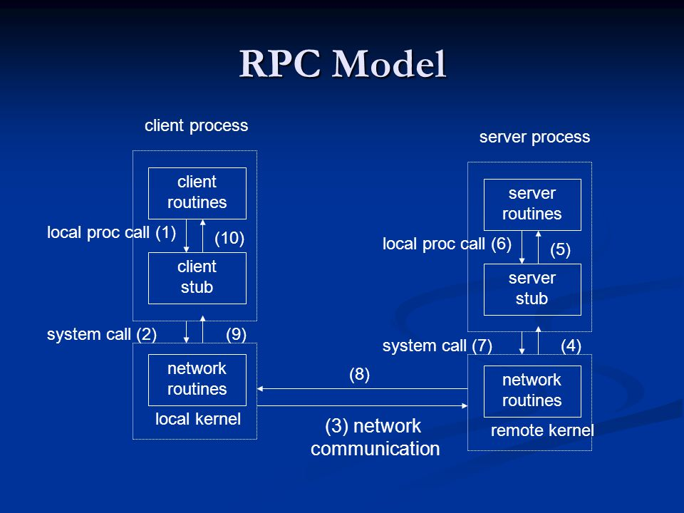 (3) network communication