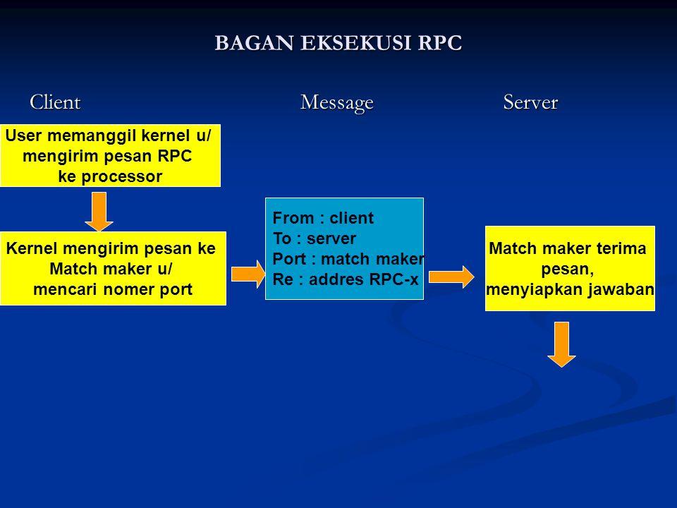 User memanggil kernel u/ Kernel mengirim pesan ke