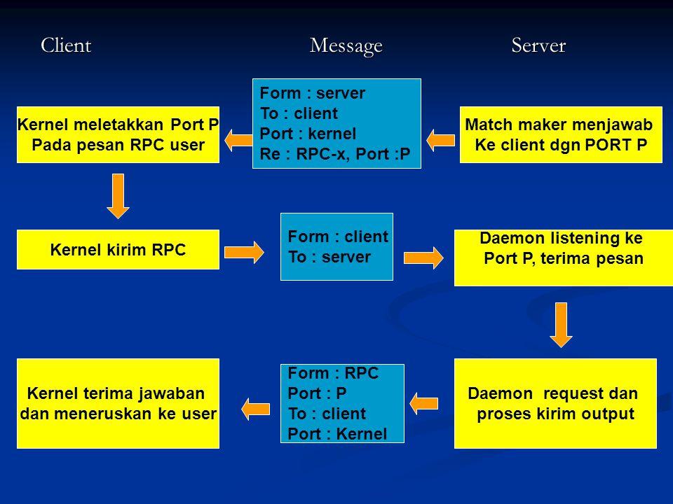 Kernel meletakkan Port P