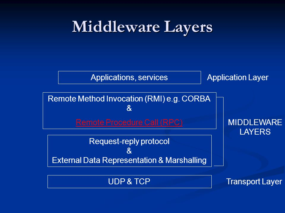 Middleware Layers Applications, services