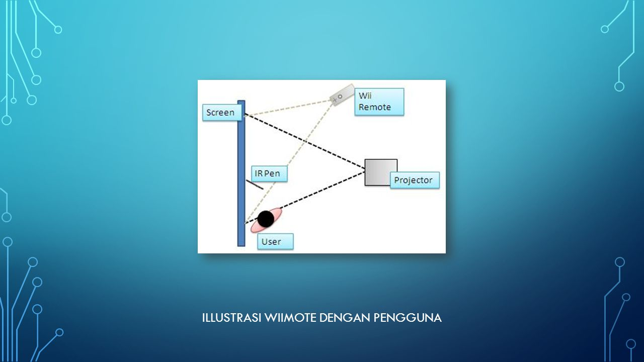 Illustrasi wiimote dengan pengguna