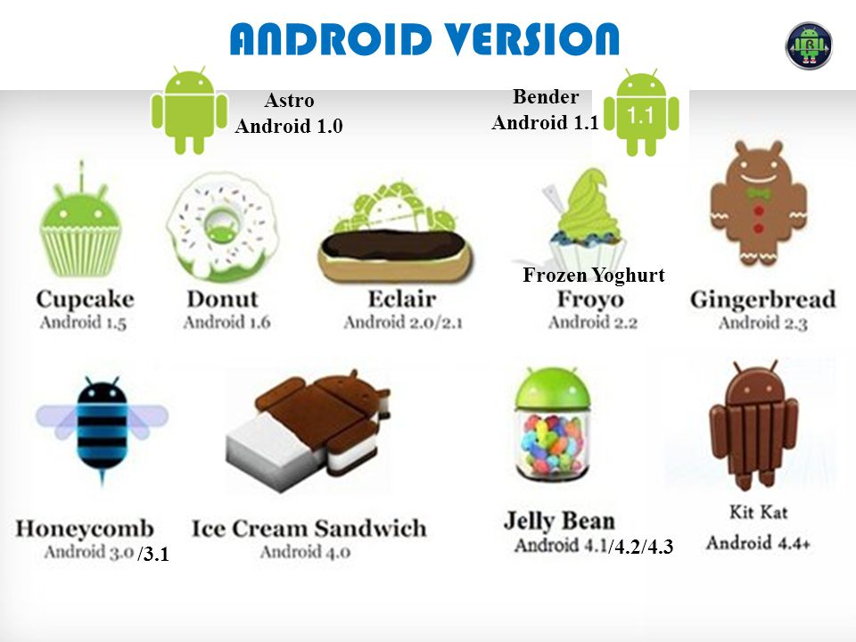 ANDROID VERSION Bender Astro Android 1.1 Android 1.0 Frozen Yoghurt