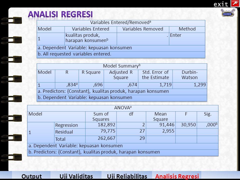 Analisi Regresi Hasil Output Uji Validitas Uji Reliabilitas