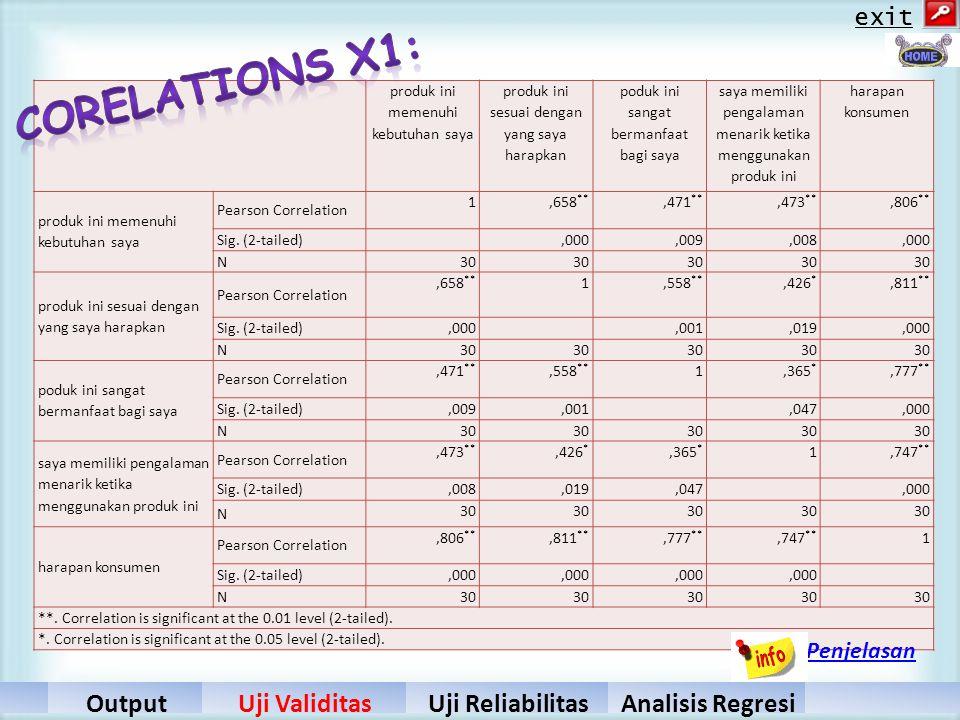 Corelations X1: Hasil Output Uji Validitas Uji Reliabilitas