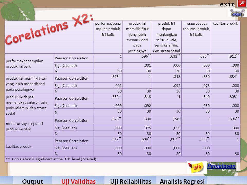 Corelations X2: Hasil Hasil Output Uji Validitas Uji Reliabilitas