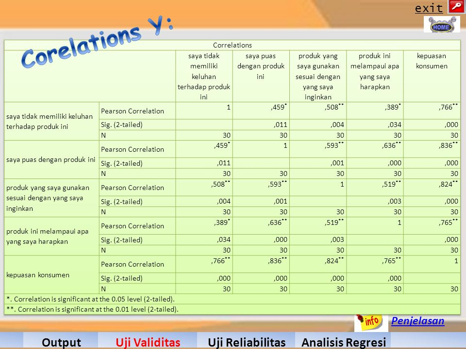 Corelations Y: Hasil Output Uji Validitas Uji Reliabilitas