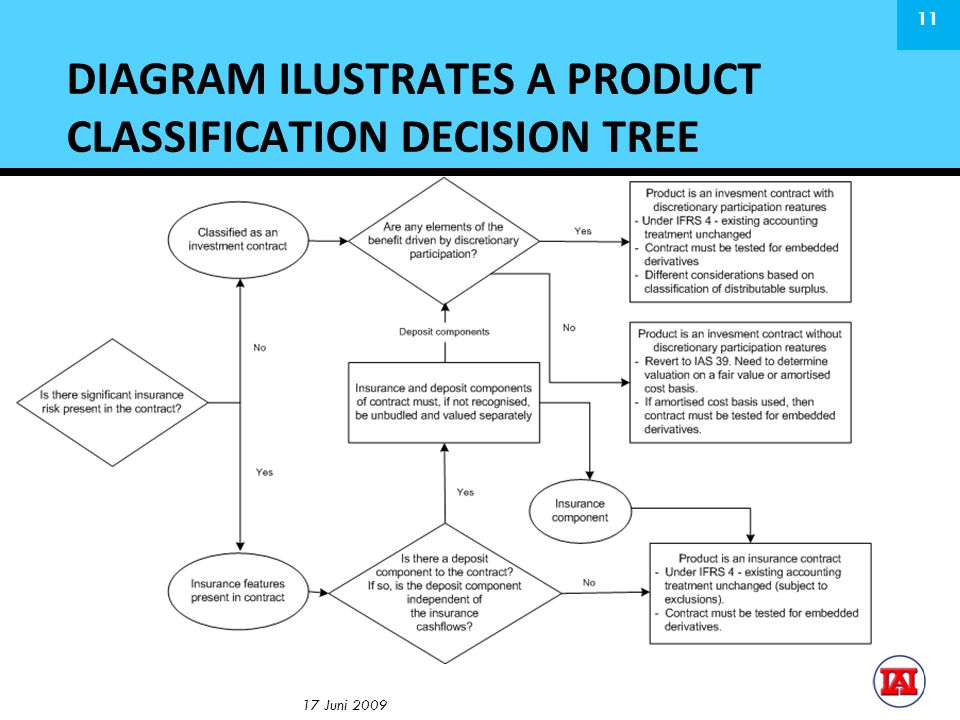 DIAGRAM ILUSTRATES A PRODUCT CLASSIFICATION DECISION TREE