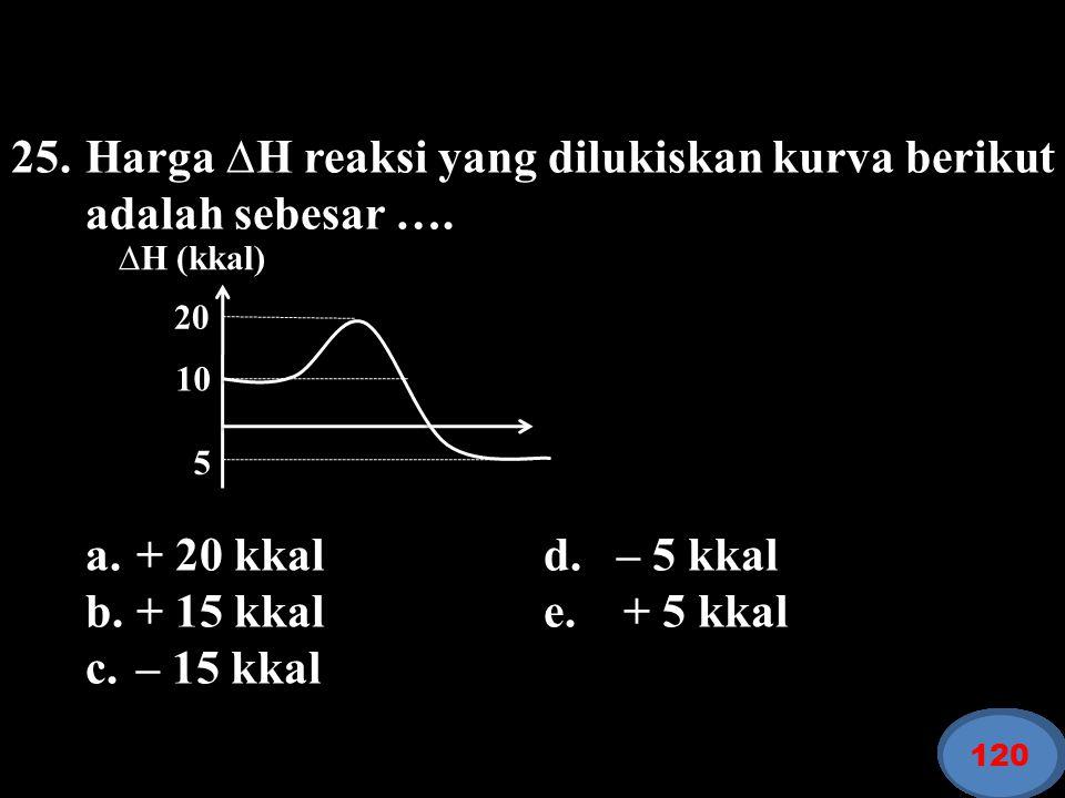 25. Harga ∆H reaksi yang dilukiskan kurva berikut adalah sebesar ….