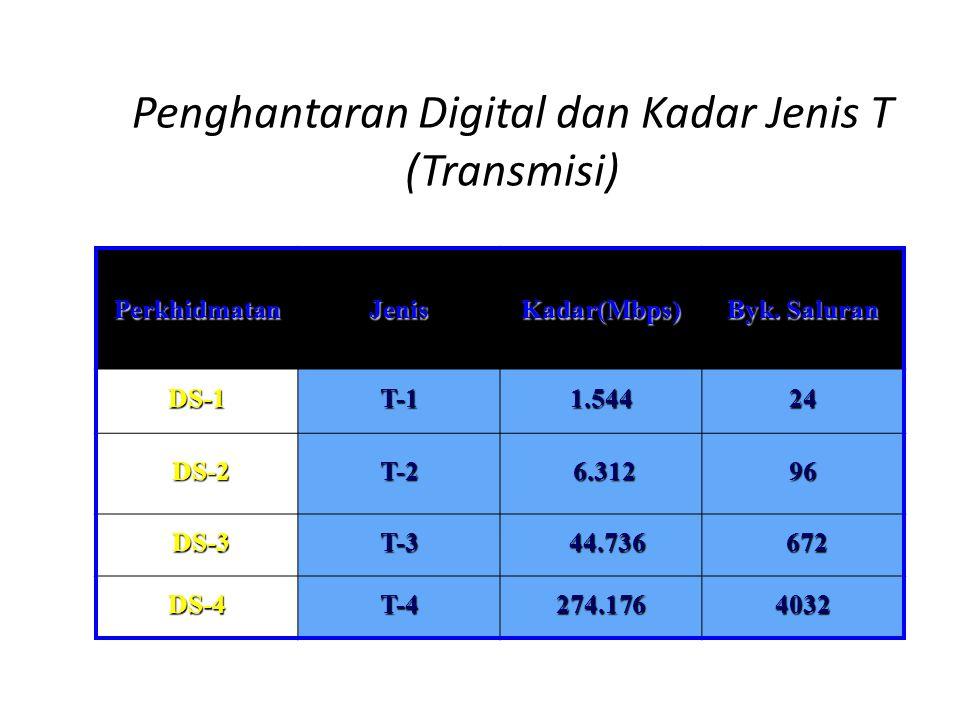 Penghantaran Digital dan Kadar Jenis T (Transmisi)