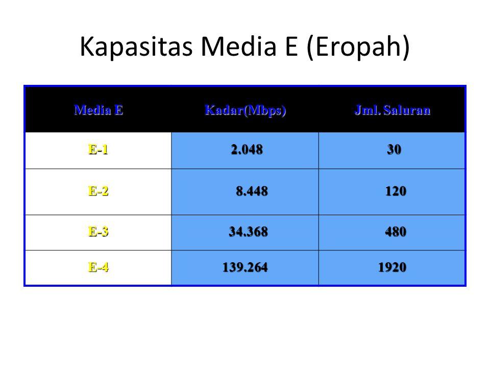 Kapasitas Media E (Eropah)