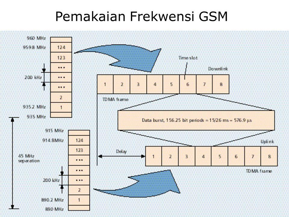 Pemakaian Frekwensi GSM