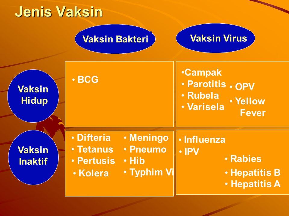 Jenis Vaksin Vaksin Bakteri Vaksin Virus Campak Parotitis Rubela
