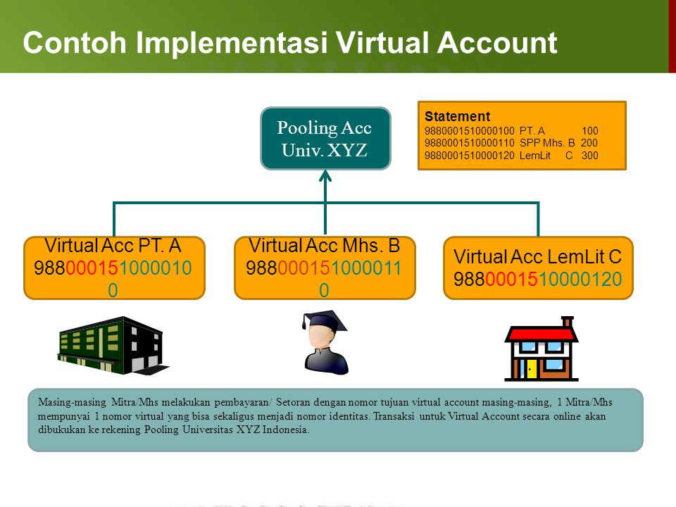 Contoh Implementasi Virtual Account