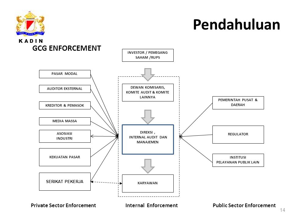 Pendahuluan GCG ENFORCEMENT Private Sector Enforcement