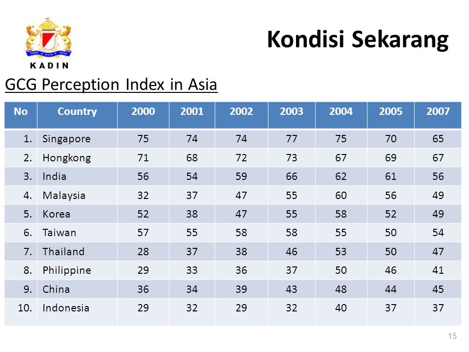 Kondisi Sekarang GCG Perception Index in Asia No Country 2000 2001