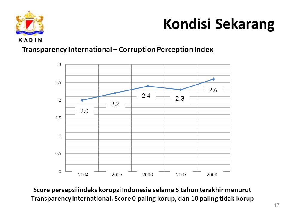 Kondisi Sekarang Transparency International – Corruption Perception Index. 2004. 2005. 2006. 2007.