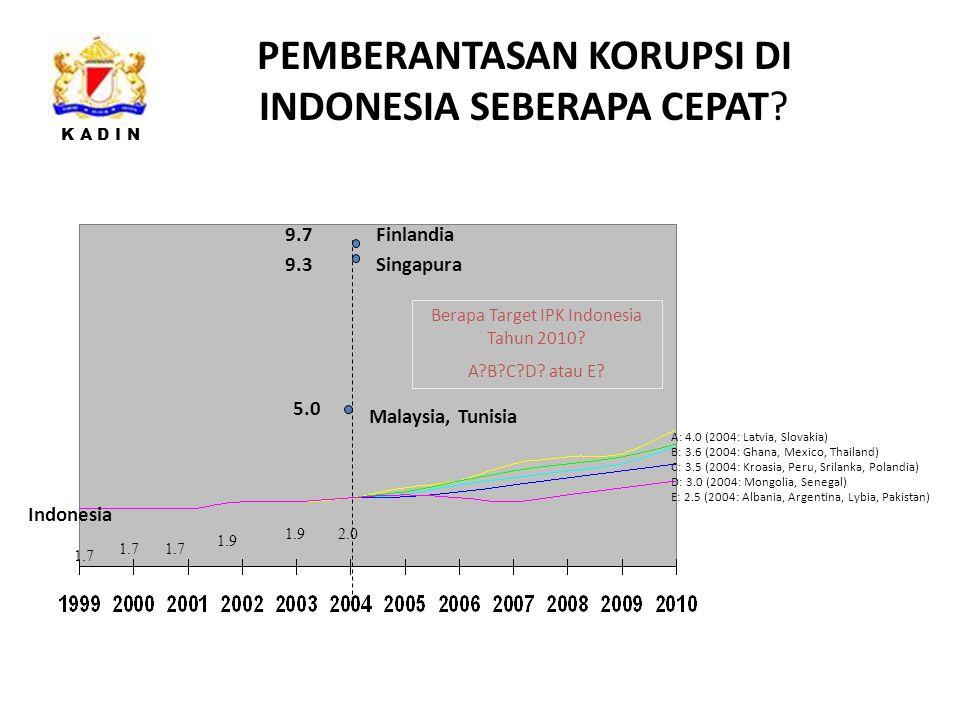 PEMBERANTASAN KORUPSI DI INDONESIA SEBERAPA CEPAT