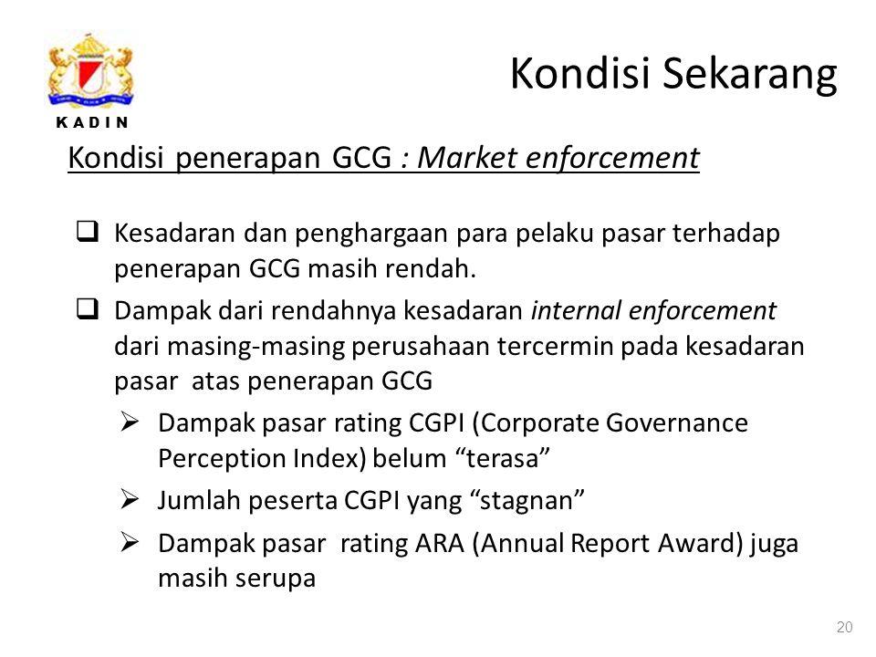Kondisi Sekarang Kondisi penerapan GCG : Market enforcement