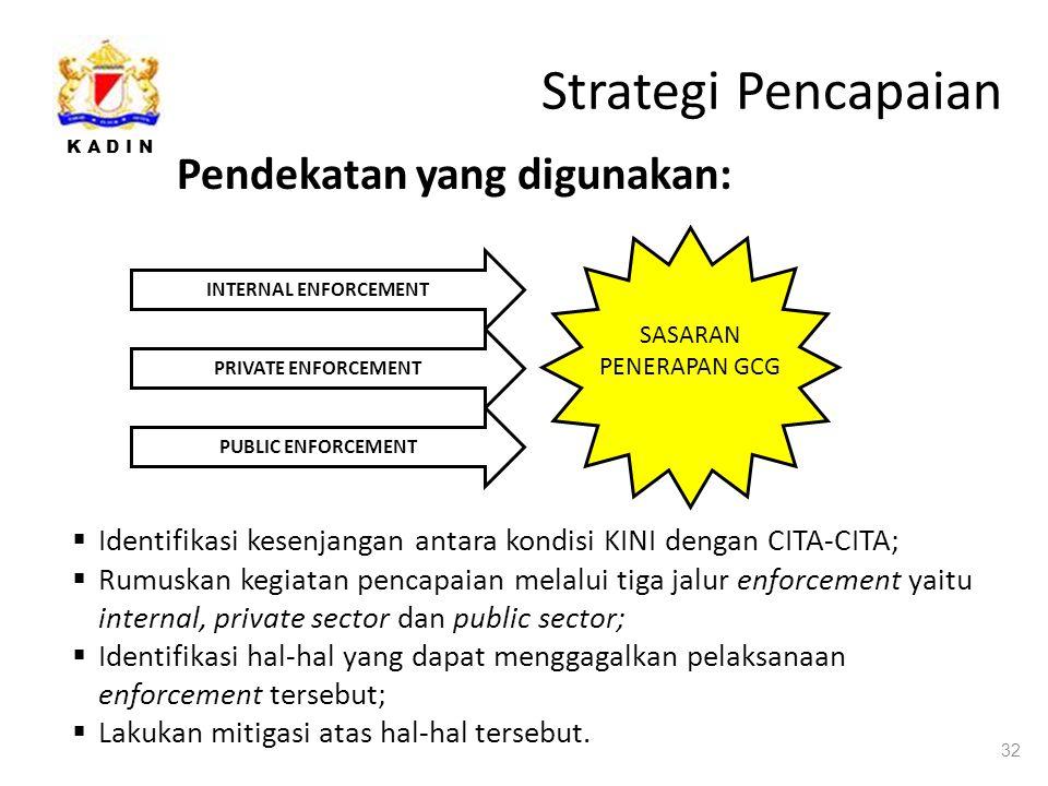 Strategi Pencapaian Pendekatan yang digunakan: