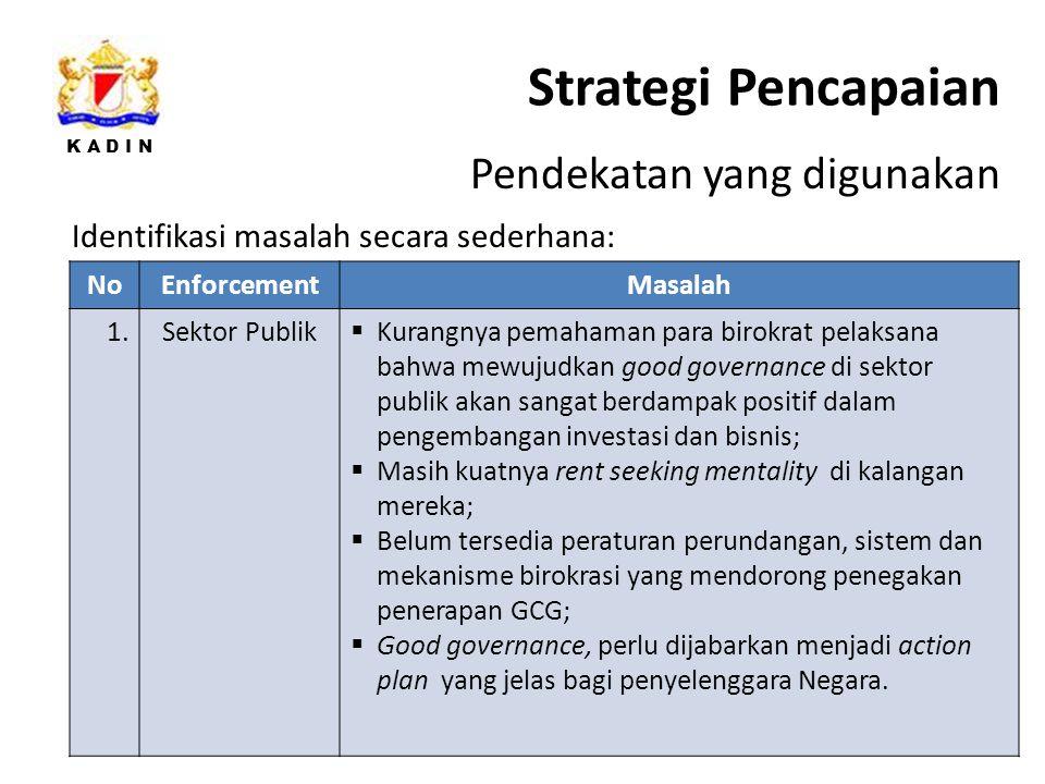 Strategi Pencapaian Pendekatan yang digunakan
