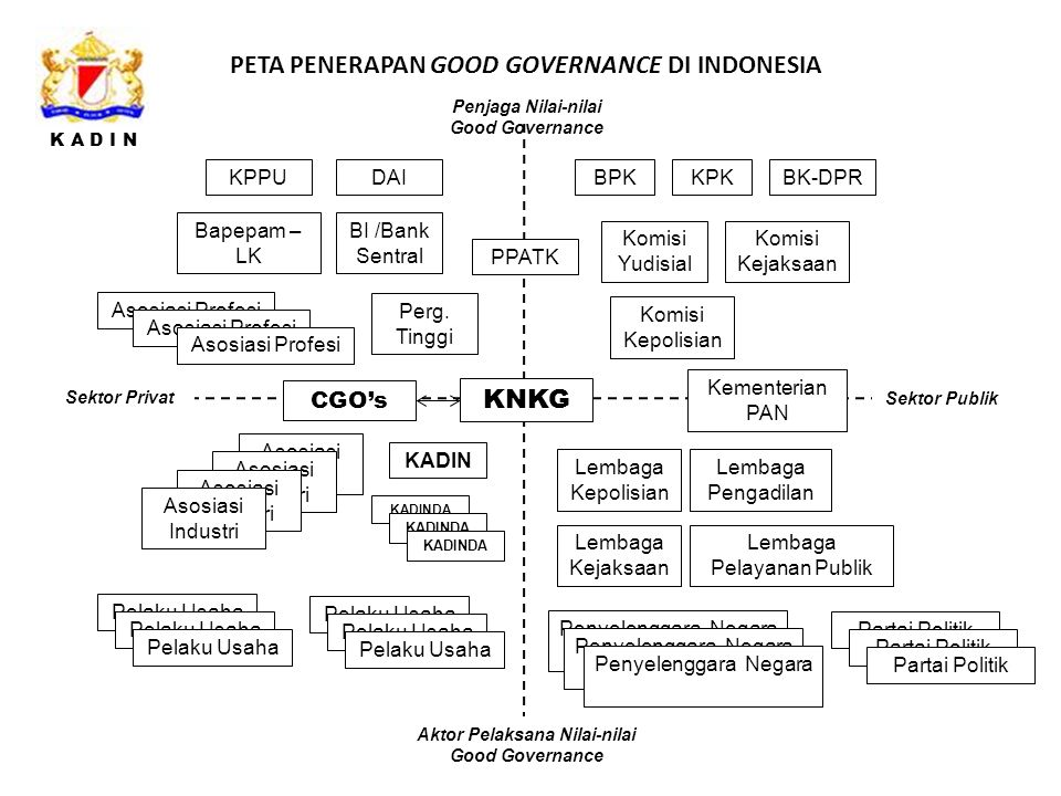 PETA PENERAPAN GOOD GOVERNANCE DI INDONESIA