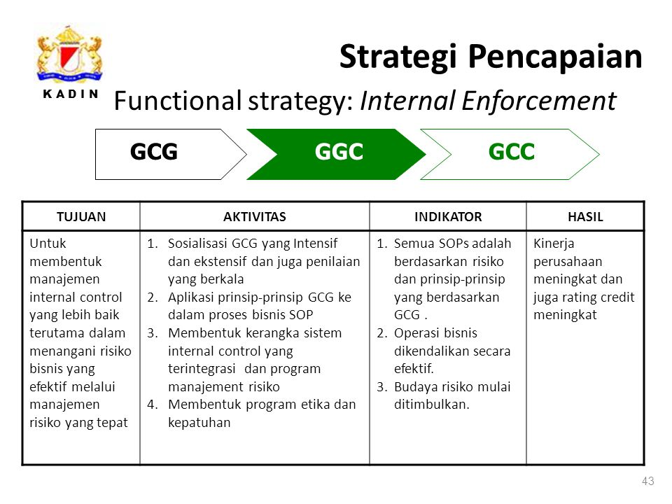 Strategi Pencapaian Functional strategy: Internal Enforcement GCG GGC