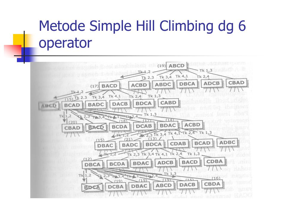 Metode Simple Hill Climbing dg 6 operator