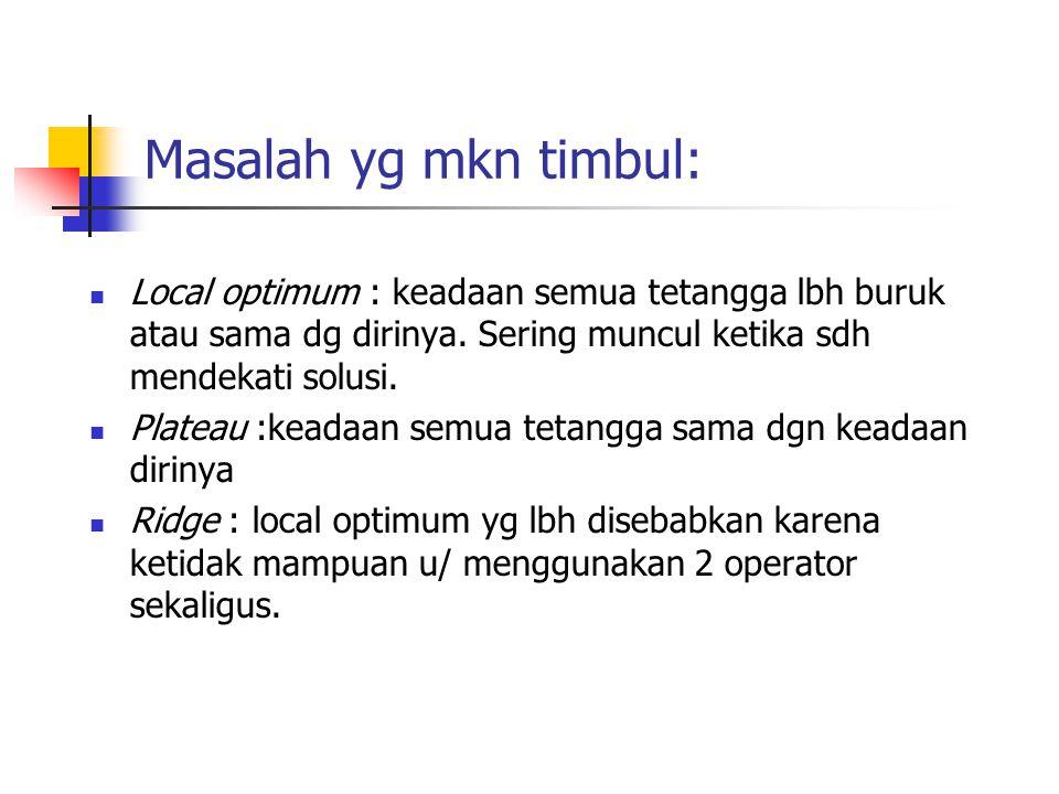 Masalah yg mkn timbul: Local optimum : keadaan semua tetangga lbh buruk atau sama dg dirinya. Sering muncul ketika sdh mendekati solusi.