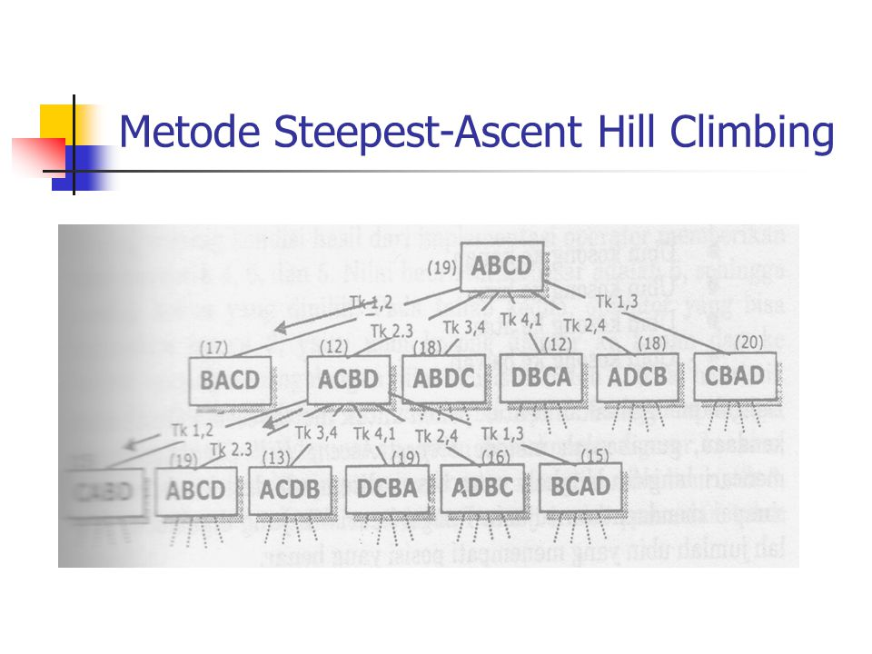 Metode Steepest-Ascent Hill Climbing