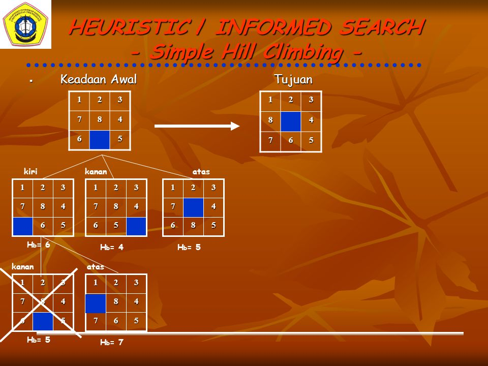 HEURISTIC / INFORMED SEARCH - Simple Hill Climbing -