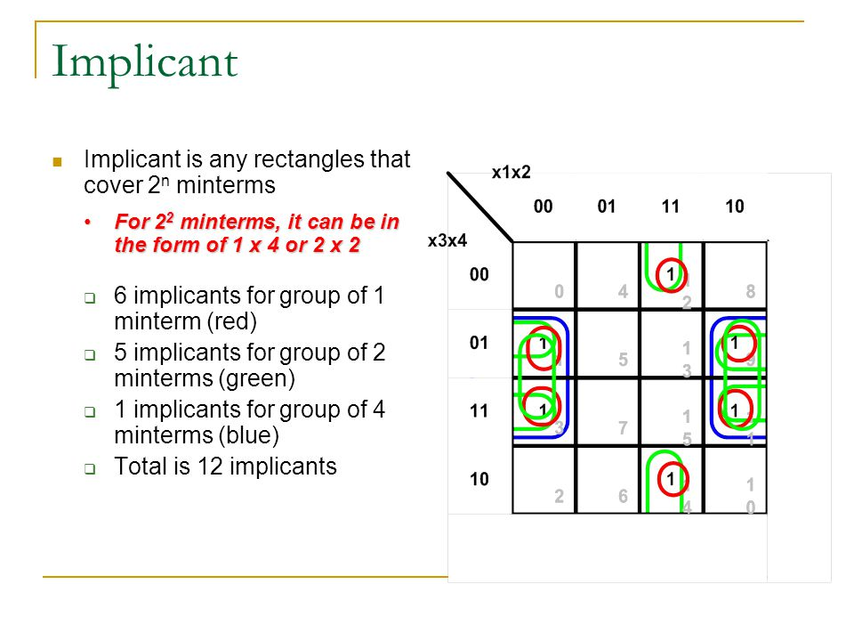 Implicant Implicant is any rectangles that cover 2n minterms