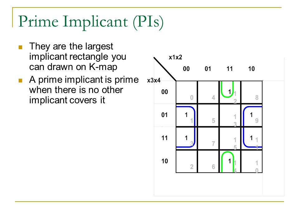 Prime Implicant (PIs) They are the largest implicant rectangle you can drawn on K-map.
