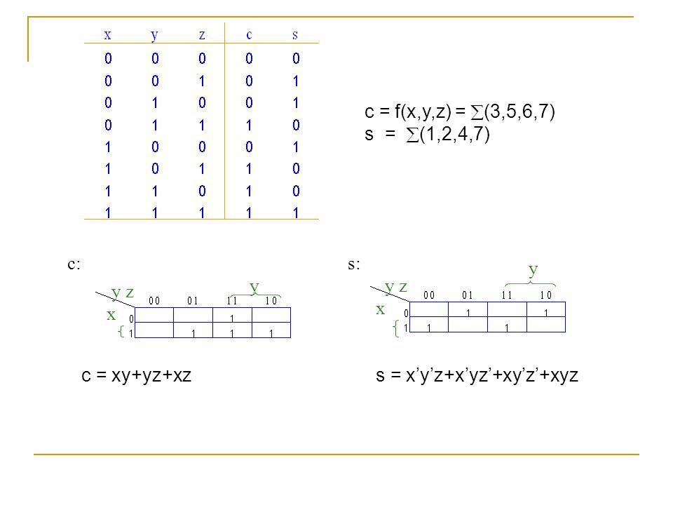 c = f(x,y,z) = (3,5,6,7) s = (1,2,4,7) c: s: