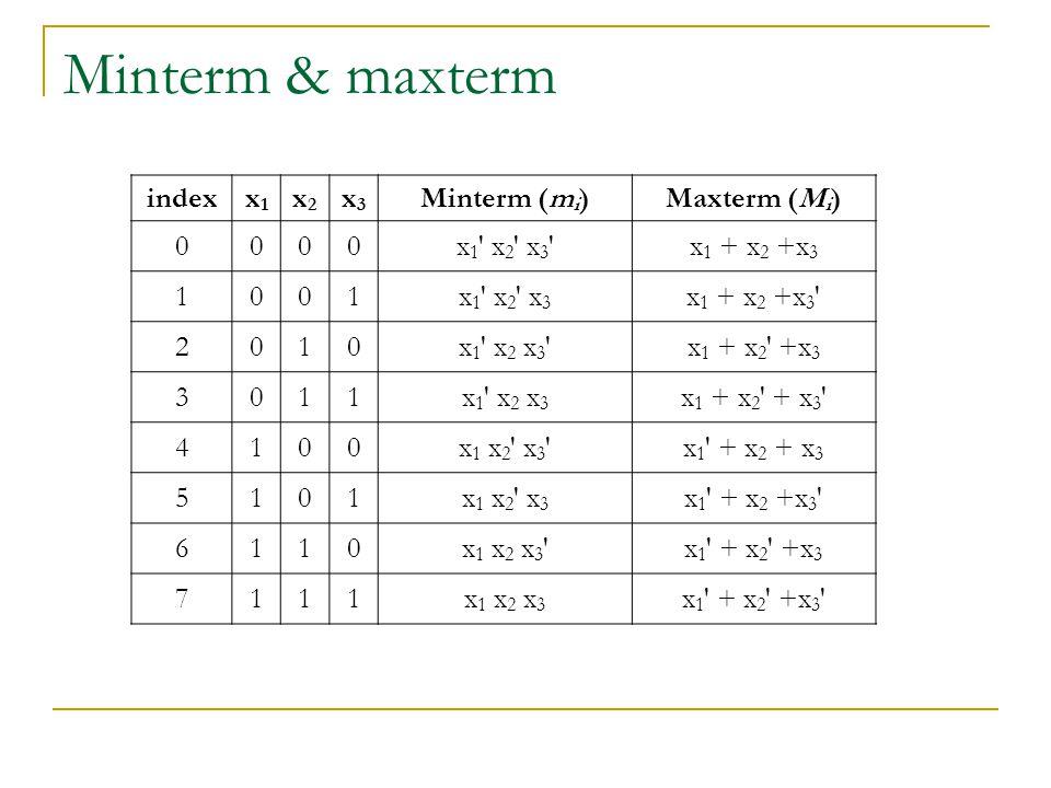 Minterm & maxterm index x1 x2 x3 Minterm (mi) Maxterm (Mi) x1 x2 x3