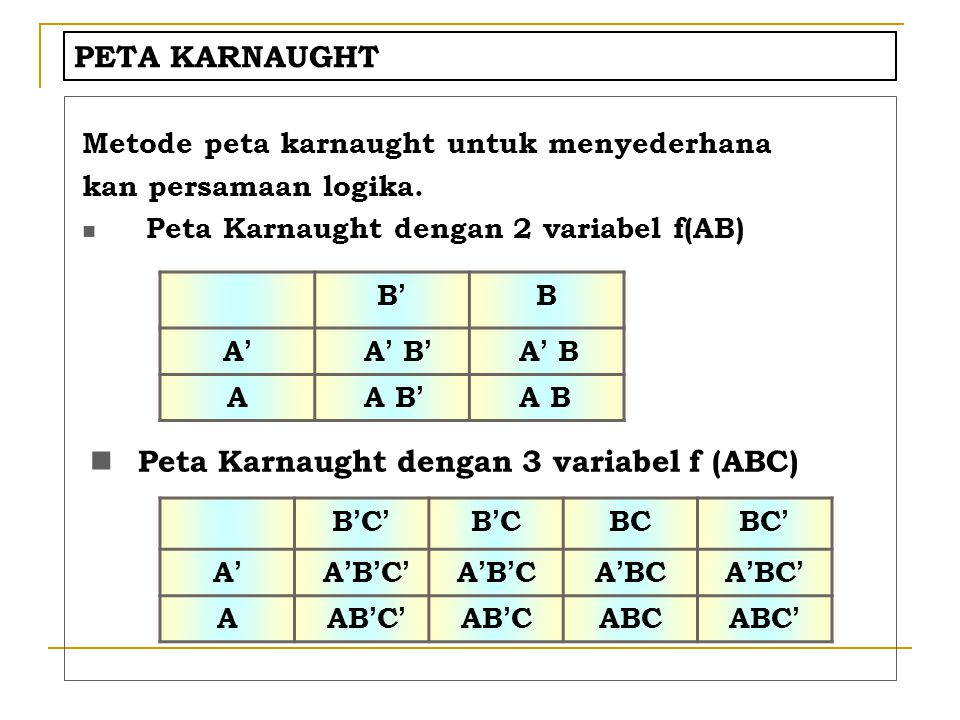 Peta Karnaught dengan 3 variabel f (ABC)
