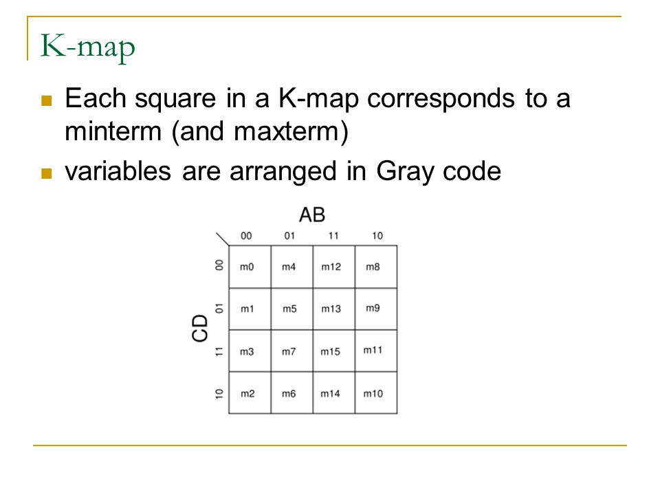 K-map Each square in a K-map corresponds to a minterm (and maxterm)