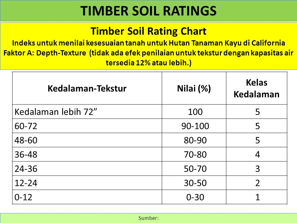 Timber Soil Rating Chart