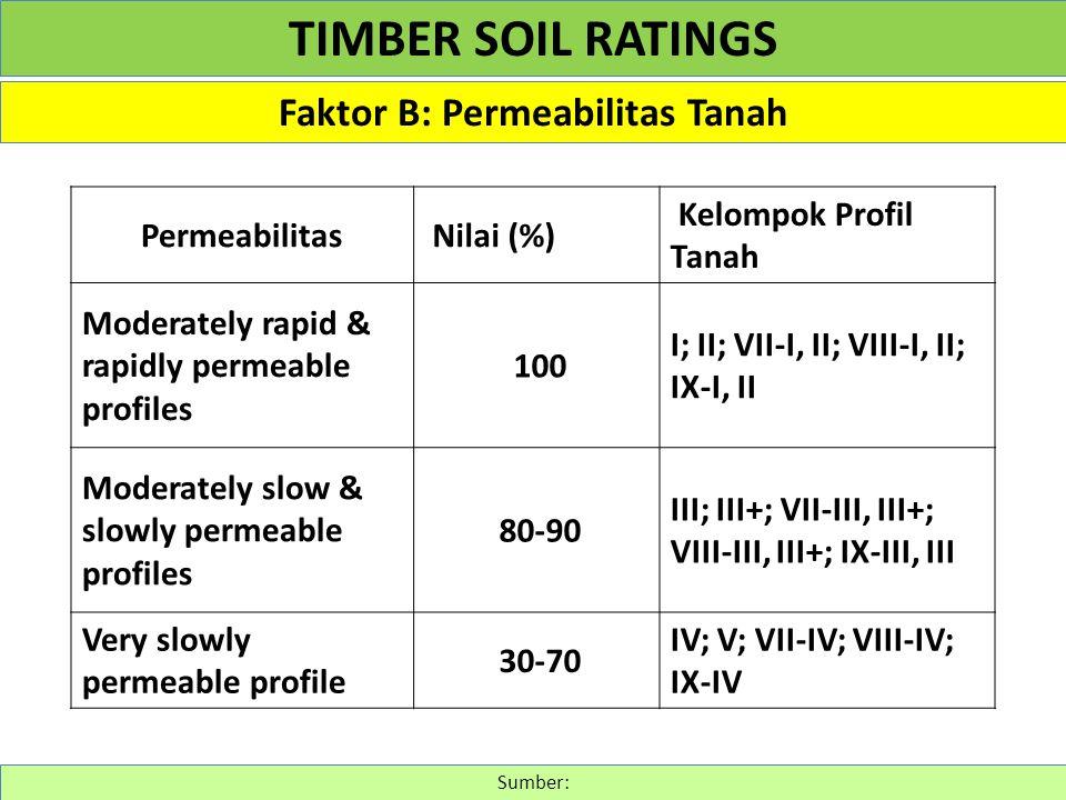 Faktor B: Permeabilitas Tanah