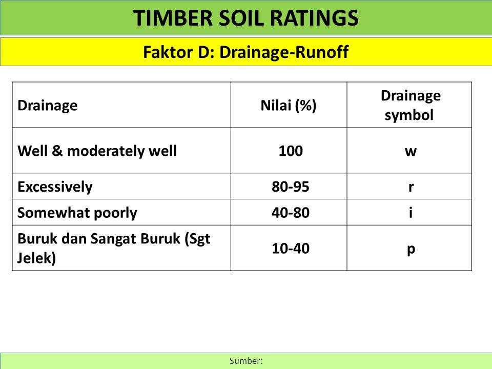 Faktor D: Drainage-Runoff