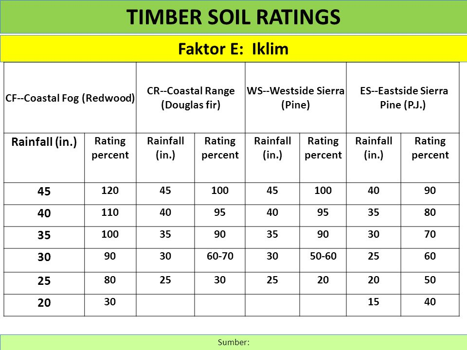 TIMBER SOIL RATINGS Faktor E: Iklim Rainfall (in.) 45