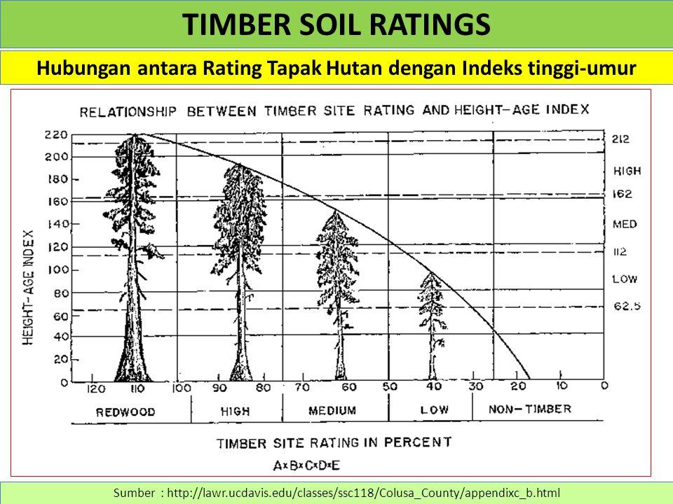 Hubungan antara Rating Tapak Hutan dengan Indeks tinggi-umur