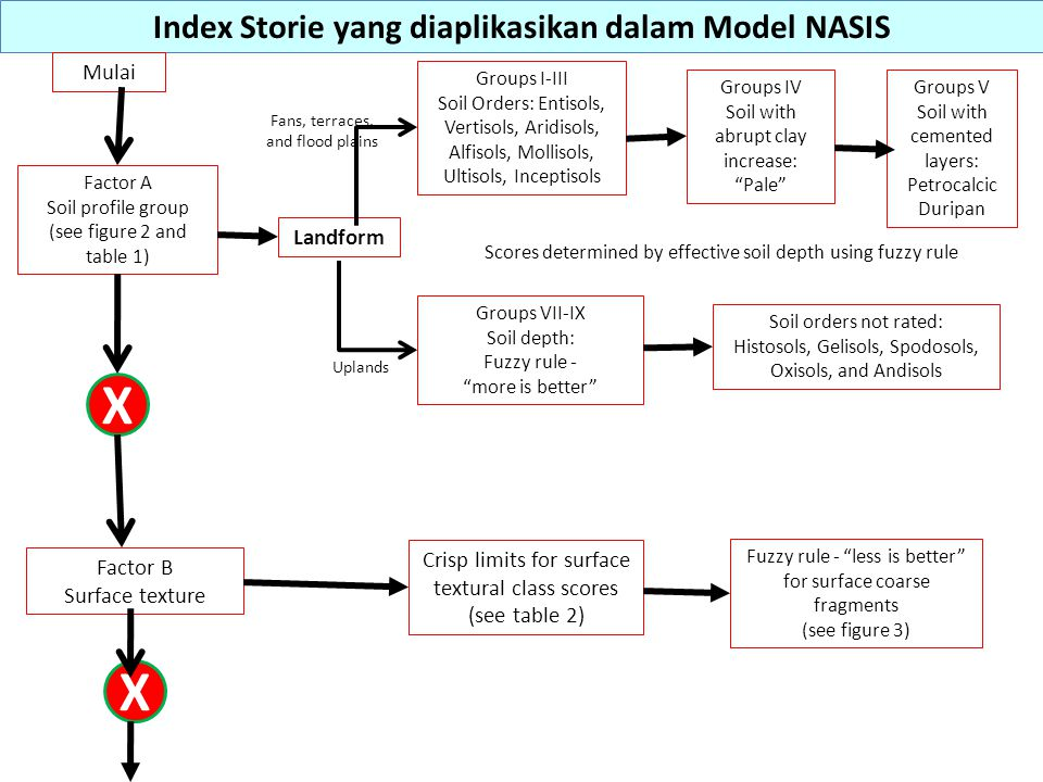 Index Storie yang diaplikasikan dalam Model NASIS