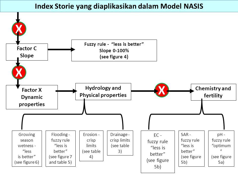 X X X Index Storie yang diaplikasikan dalam Model NASIS Factor C Slope