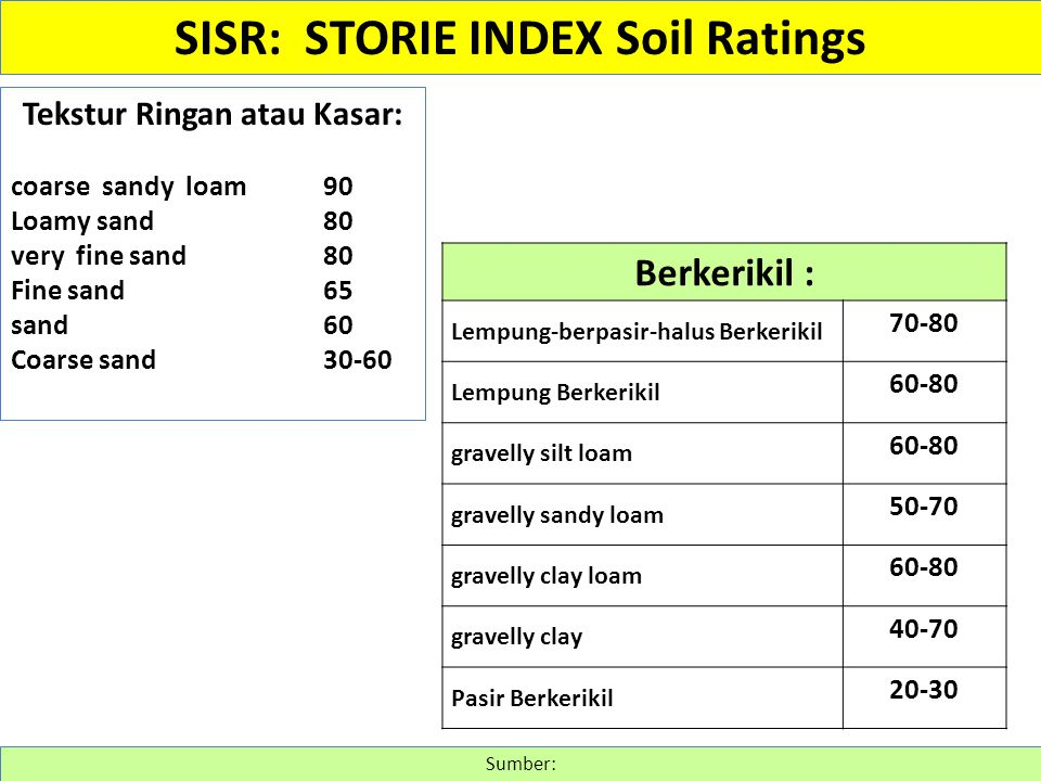 SISR: STORIE INDEX Soil Ratings Tekstur Ringan atau Kasar: