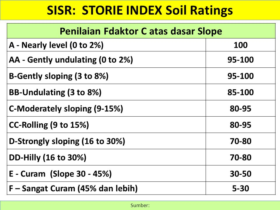 SISR: STORIE INDEX Soil Ratings Penilaian Fdaktor C atas dasar Slope